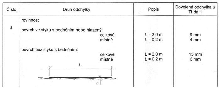 Měření rovinnosti povrchu