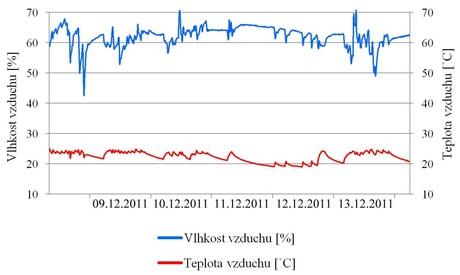 Relativní vlhkost vzduchu tabulka