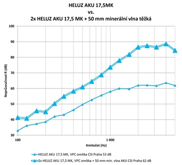 Index vzduchové neprůzvučnosti rw