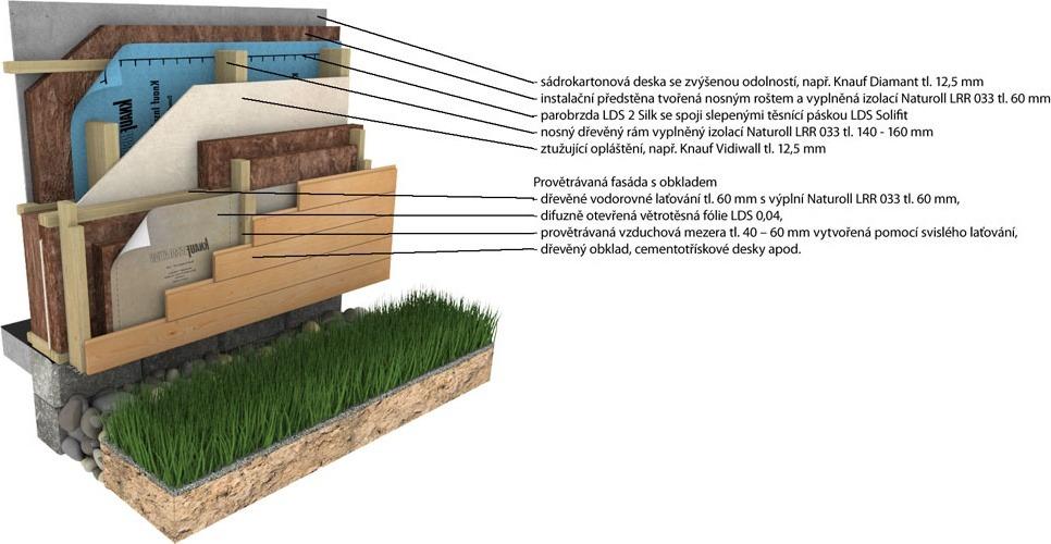 Provětrávaná fasáda dřevo