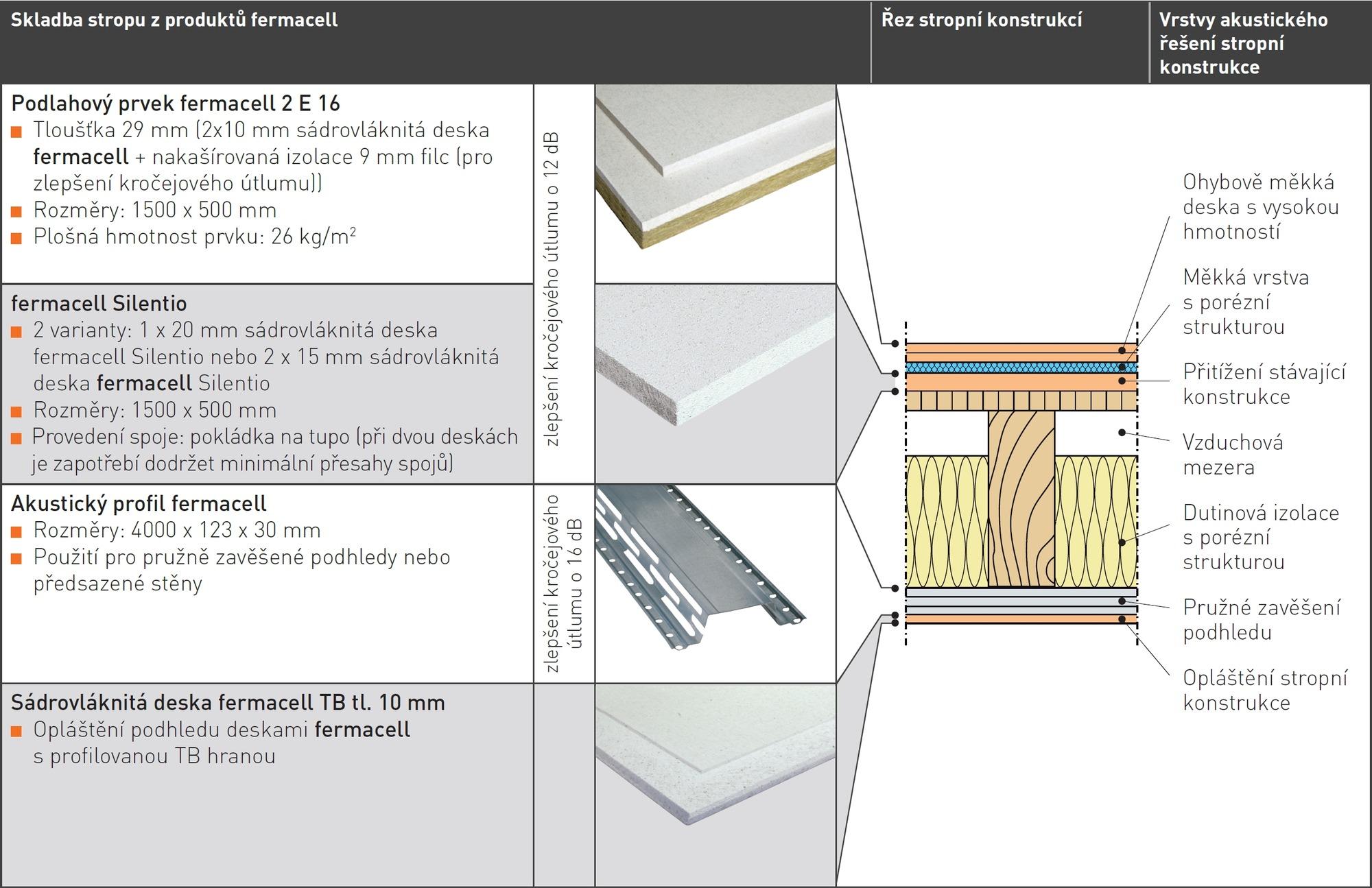 Nejbeznejsi Typy Podlahovych Konstrukci V Nasich Domech Dil 1