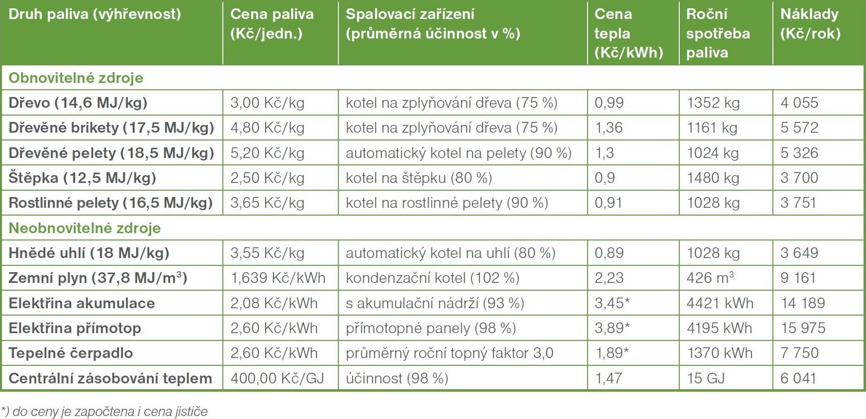 Porovnání nákladů na vytápění podle druhu paliva