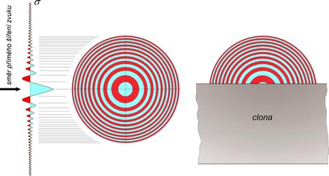 Obrázek 2: Kruhové zóny elementárních zdrojů vrovině