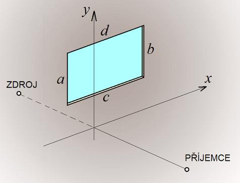 Obrázek 3: Schéma průchodu zvuku obdélníkovým otvorem
