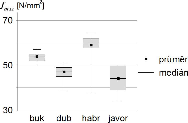 Obr. 4b Zkoušky pevnosti v tlaku rovnoběžně s vlákny  výsledky vyjádřené  krabicovým grafem ( e944bc729d