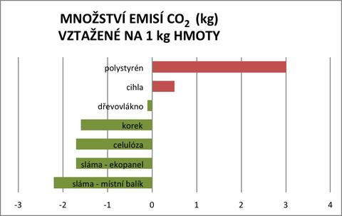 Graf1: Stavební materiály svyjádřením množství kg CO₂ vztaženého na 1kg hmoty