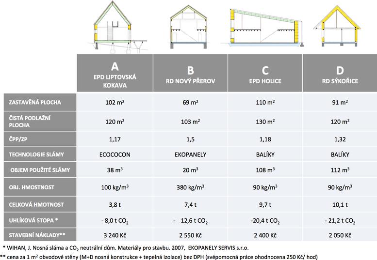 Tab.2: Srovnání vybraných parametrů ujednotlivých domů