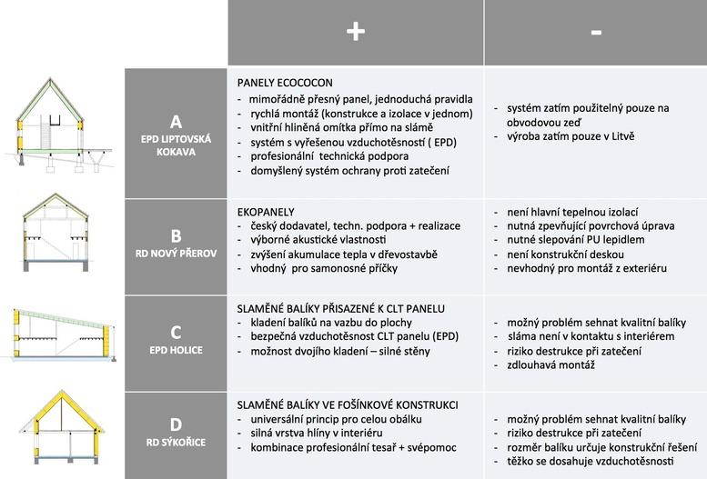Tab.3: Srovnání výhod a nevýhod jednotlivých systémů