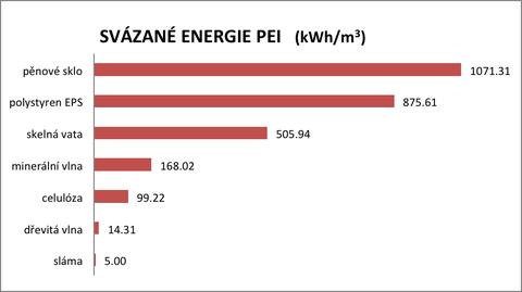 Graf 2: PEI na výrobu vybraných izolačních materiálů (Zdroj: Hudec, Johanisová, Mansbart 2013