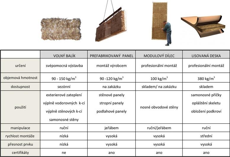 Tabulka1: Srovnání hlavních technologických typů