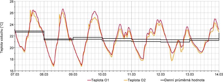 Graf1a: Průběh teplot vzduchu vložnici vpodkroví RD vOtrokovicích – skladby konstrukcí spoužitím sádrokartonu a nefunkční parozábranou[1]