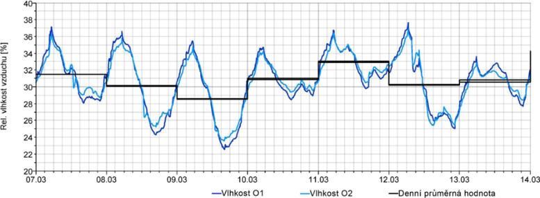 Graf1b: Průběh relativních vlhkostí vzduchu vložnici vpodkroví RD vOtrokovicích – skladby konstrukcí spoužitím sádrokartonu a nefunkční parozábranou[1]