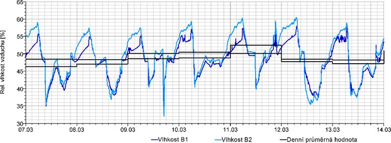 Grafb2: Průběh relativních vlhkostí vzduchu vložnici RD vBílovicích – skladby konstrukcí spoužitím hliněných omítek vinteriéru[1]