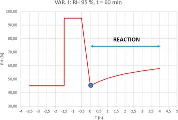 Graf 1a. Dynamický desorpční test