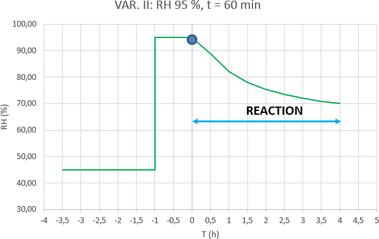 Graf 1b. Dynamický adsorpční test