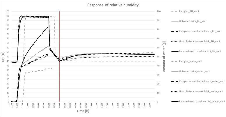 Graf 2. Průběh relativní vlhkosti a množství spotřebované vody vkomoře při desorpčním testu