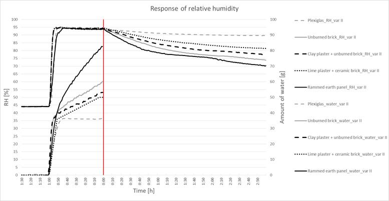 Graf 3. Průběh relativní vlhkosti a množství spotřebované vody vkomoře při adsorpčním testu