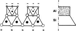 Obr. 3 Vazba hydroxidu hlinitého a oxidu křemičitého[2]
