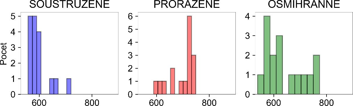 9.1 srovnávací tabulka fish4 datování